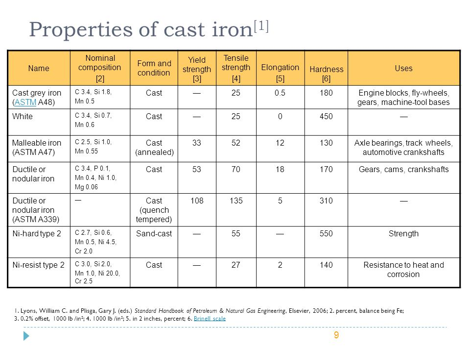Properties of cast iron[1]
